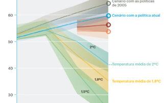 Relatório da ONU prevê recorde de temperatura anual até 2025
